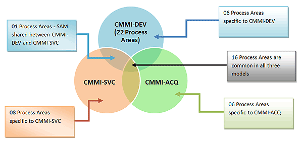CMMI Overview, What is CMMI?, CMMI Process Areas, Getting