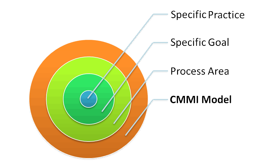 CMMI Structure, CMMi Components