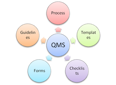 CMMI Toolkit Components