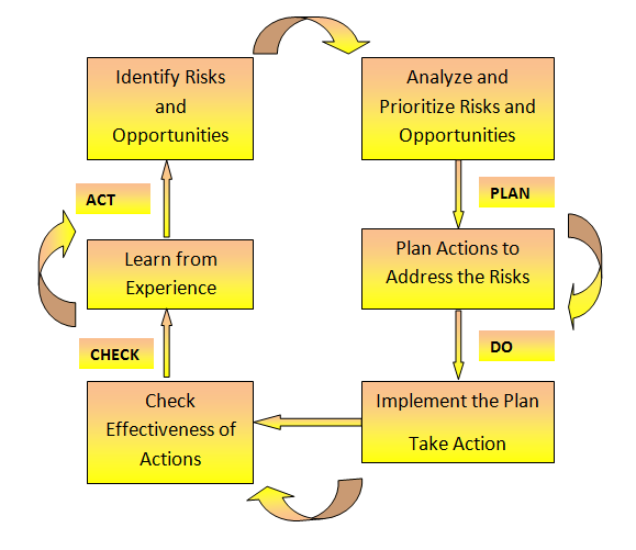PDCA CYCLE APPROACH